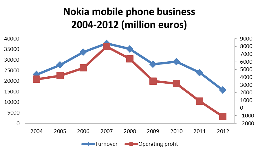 why nokia sales are declining Samsung's smartphone sales fell over 3% in q4, while sales of apple's iphones slipped 5%, according to gartner however, apple said in its earnings that global iphone sales only fell 1% the decline during the holiday quarter is especially notable because consumers typically receive new phones.